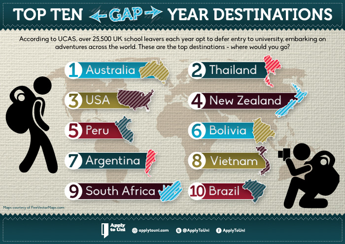 Top 10 Gap Year Destinations